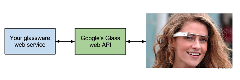 Google-Glass-app overview